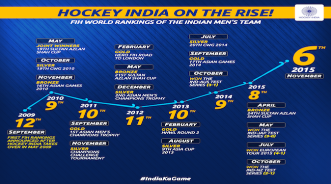 Infographic-_-Hockey-India-on-the-rise-663x368