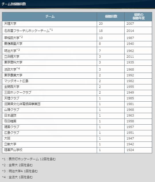 全日本選手権・歴代優勝記録